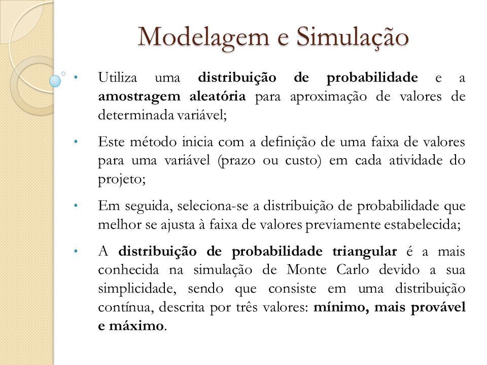 Modelagem e Simulação Utiliza uma distribuição de probabilidade e a amostragem aleatória para aproximação de valores de determinada variável; Este mét