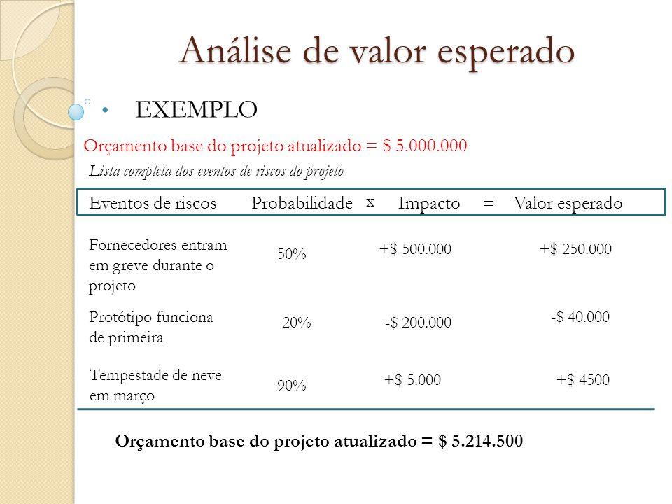 Análise de valor esperado EXEMPLO Eventos de riscosProbabilidadeImpacto x Valor esperado = Fornecedores entram em greve durante o projeto Protótipo fu