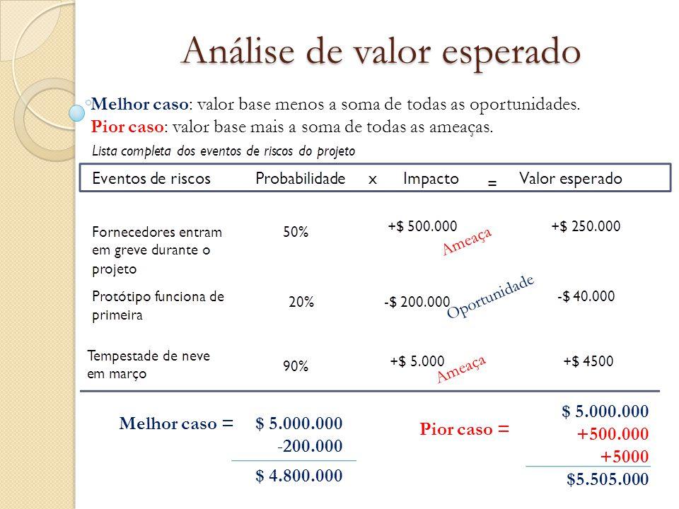 Análise de valor esperado Melhor caso: valor base menos a soma de todas as oportunidades. Pior caso: valor base mais a soma de todas as ameaças. Ameaç