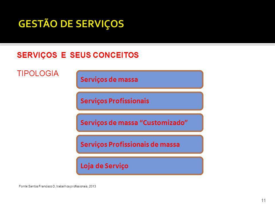 11 SERVIÇOS E SEUS CONCEITOS TIPOLOGIA Fonte:Santos Francisco D, trabalhos profissionais, 2013 Serviços de massa Serviços Profissionais Serviços de ma