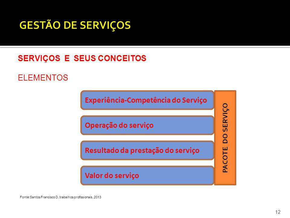 12 SERVIÇOS E SEUS CONCEITOS ELEMENTOS Fonte:Santos Francisco D, trabalhos profissionais, 2013 Experiência-Competência do Serviço Operação do serviço