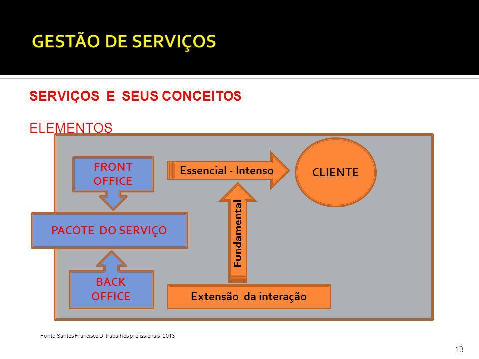 13 SERVIÇOS E SEUS CONCEITOS ELEMENTOS Fonte:Santos Francisco D, trabalhos profissionais, 2013 PACOTE DO SERVIÇO FRONT OFFICE BACK OFFICE Essencial -