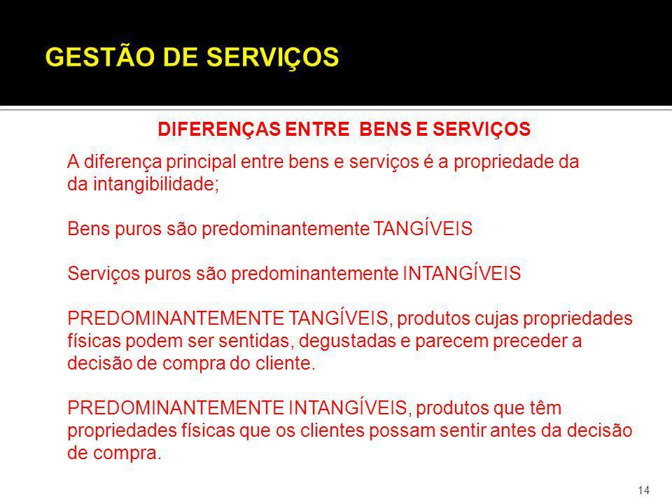14 DIFERENÇAS ENTRE BENS E SERVIÇOS A diferença principal entre bens e serviços é a propriedade da da intangibilidade; Bens puros são predominantement