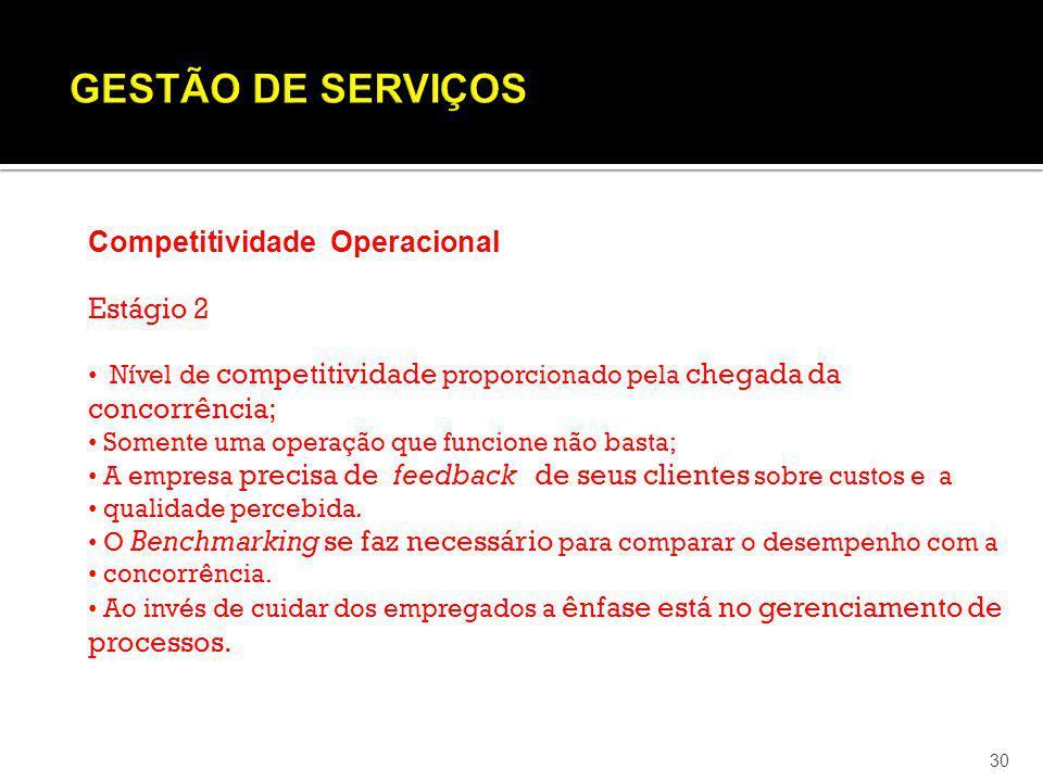 30 Competitividade Operacional Estágio 2 Nível de competitividade proporcionado pela chegada da concorrência; Somente uma operação que funcione não ba
