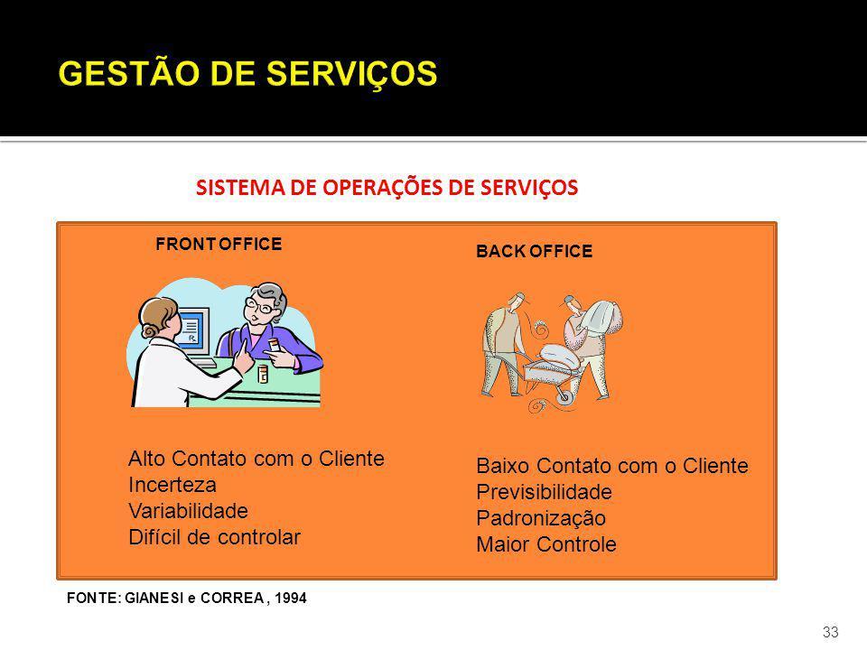 33 SISTEMA DE OPERAÇÕES DE SERVIÇOS FRONT OFFICE BACK OFFICE Alto Contato com o Cliente Incerteza Variabilidade Difícil de controlar Baixo Contato com