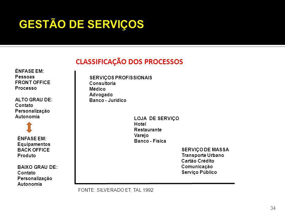 34 CLASSIFICAÇÃO DOS PROCESSOS SERVIÇOS PROFISSIONAIS Consultoria Médico Advogado Banco - Jurídico LOJA DE SERVIÇO Hotel Restaurante Varejo Banco - Fí