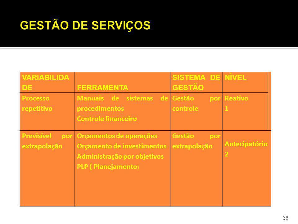 36 VARIABILIDA DE FERRAMENTA SISTEMA DE GESTÃO NÍVEL Processo repetitivo Manuais de sistemas de procedimentos Controle financeiro Gestão por controle