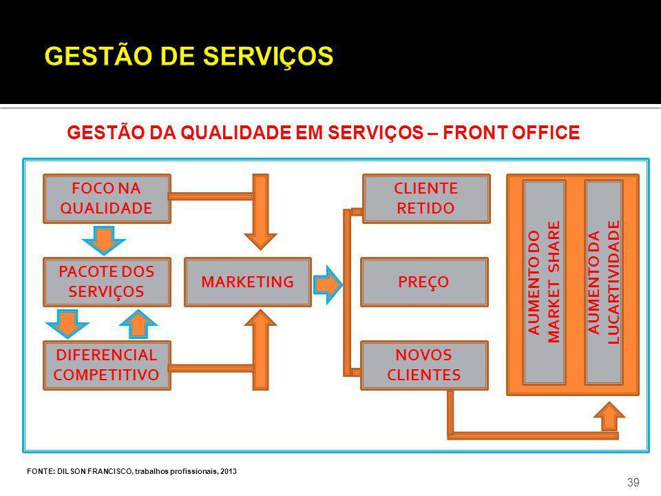 FONTE: DILSON FRANCISCO, trabalhos profissionais, 2013 39 GESTÃO DA QUALIDADE EM SERVIÇOS – FRONT OFFICE FOCO NA QUALIDADE PACOTE DOS SERVIÇOS DIFEREN