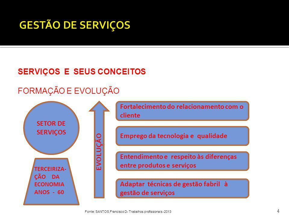 Fonte: SANTOS,Francisco D- Trabalhos profissionais -2013 4 SERVIÇOS E SEUS CONCEITOS FORMAÇÃO E EVOLUÇÃO SETOR DE SERVIÇOS Adaptar técnicas de gestão