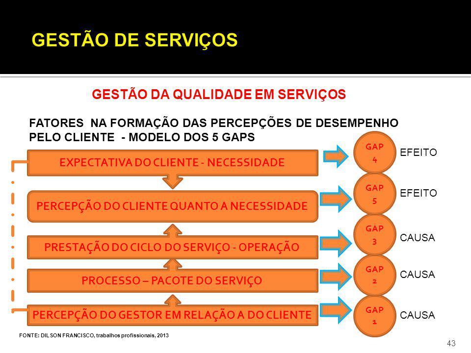 FONTE: DILSON FRANCISCO, trabalhos profissionais, 2013 43 GESTÃO DA QUALIDADE EM SERVIÇOS FATORES NA FORMAÇÃO DAS PERCEPÇÕES DE DESEMPENHO PELO CLIENT