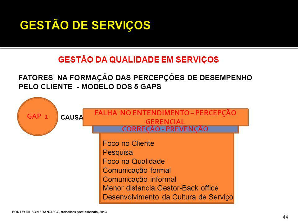 FONTE: DILSON FRANCISCO, trabalhos profissionais, 2013 44 GESTÃO DA QUALIDADE EM SERVIÇOS FATORES NA FORMAÇÃO DAS PERCEPÇÕES DE DESEMPENHO PELO CLIENT