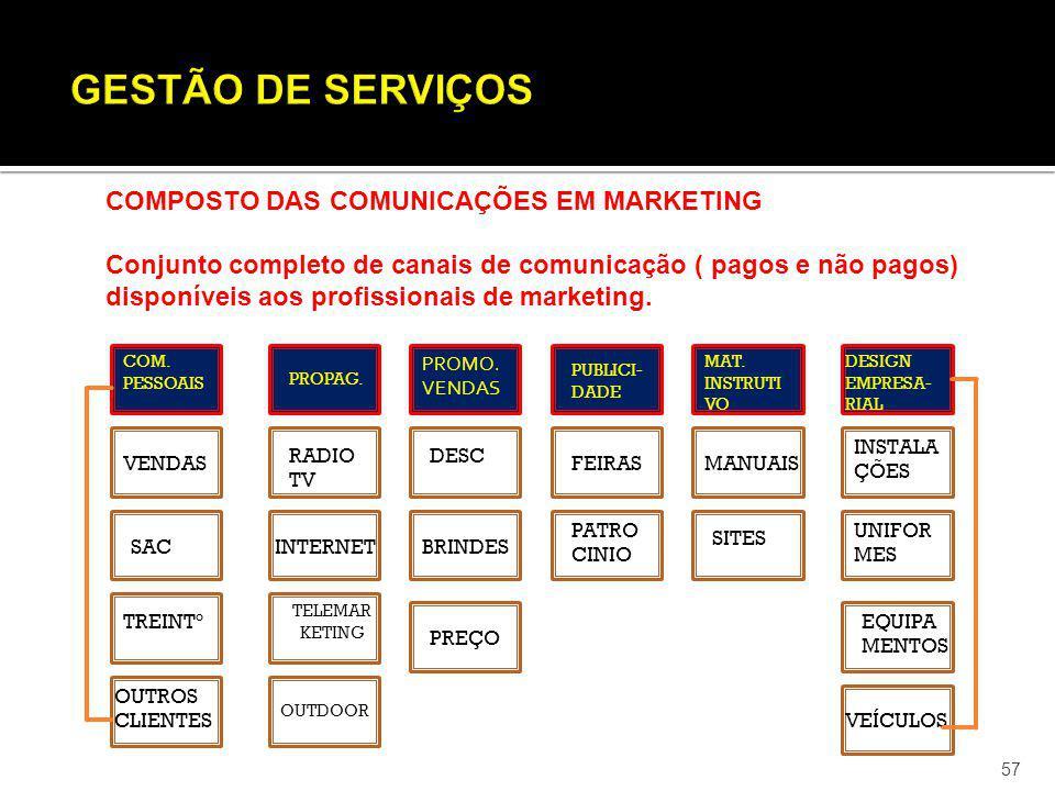57 COMPOSTO DAS COMUNICAÇÕES EM MARKETING Conjunto completo de canais de comunicação ( pagos e não pagos) disponíveis aos profissionais de marketing.