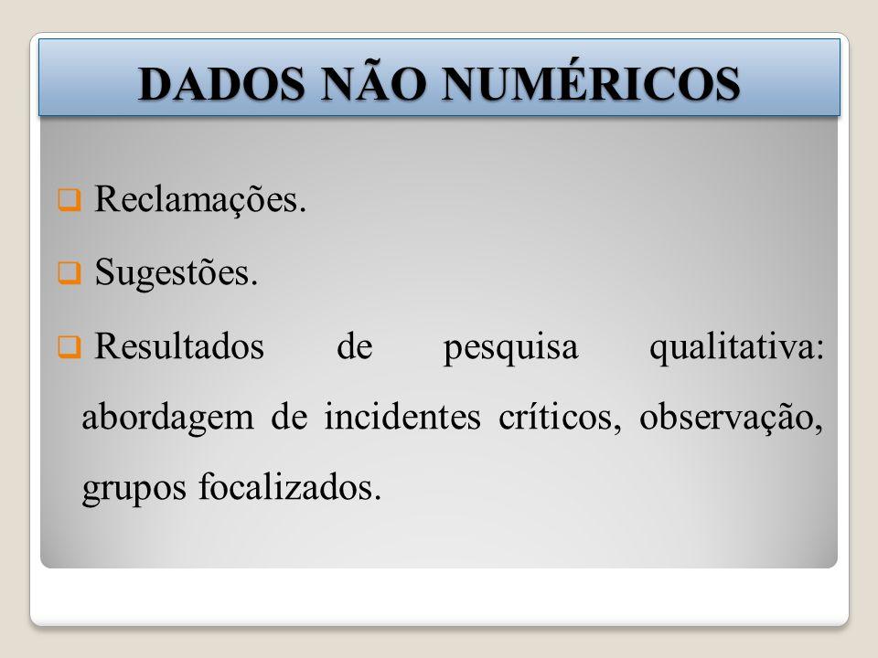 DADOS NÃO NUMÉRICOS Reclamações. Sugestões. Resultados de pesquisa qualitativa: abordagem de incidentes críticos, observação, grupos focalizados.