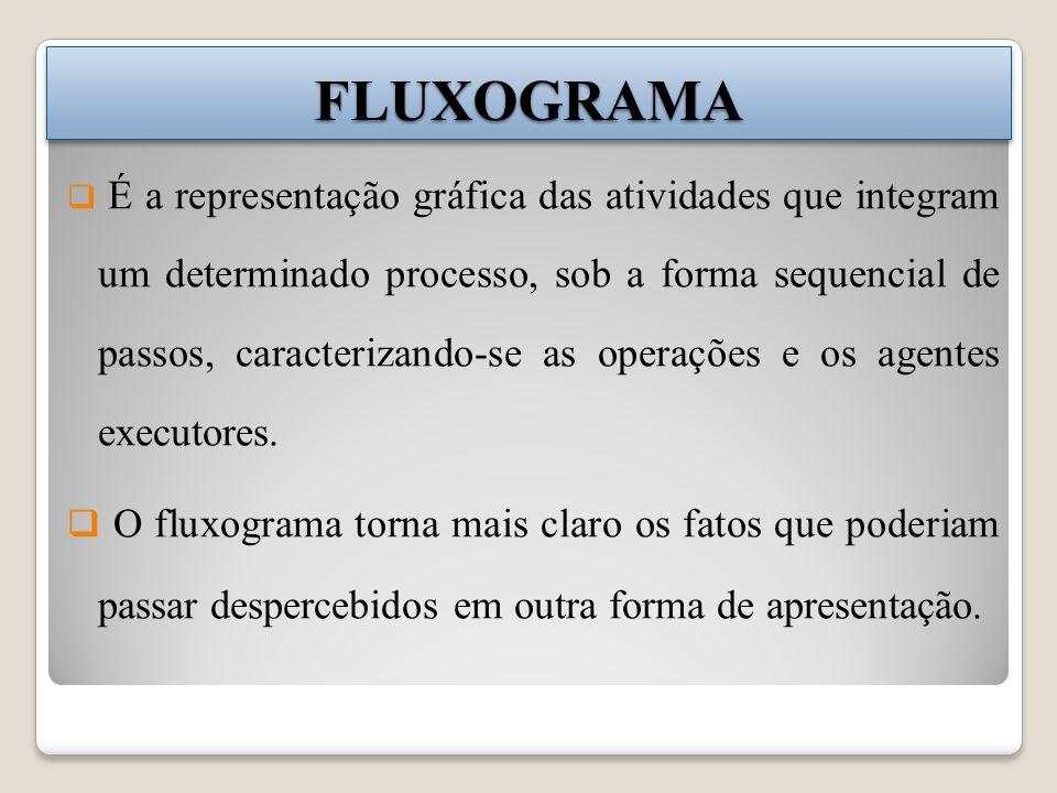 FLUXOGRAMAFLUXOGRAMA É a representação gráfica das atividades que integram um determinado processo, sob a forma sequencial de passos, caracterizando-s