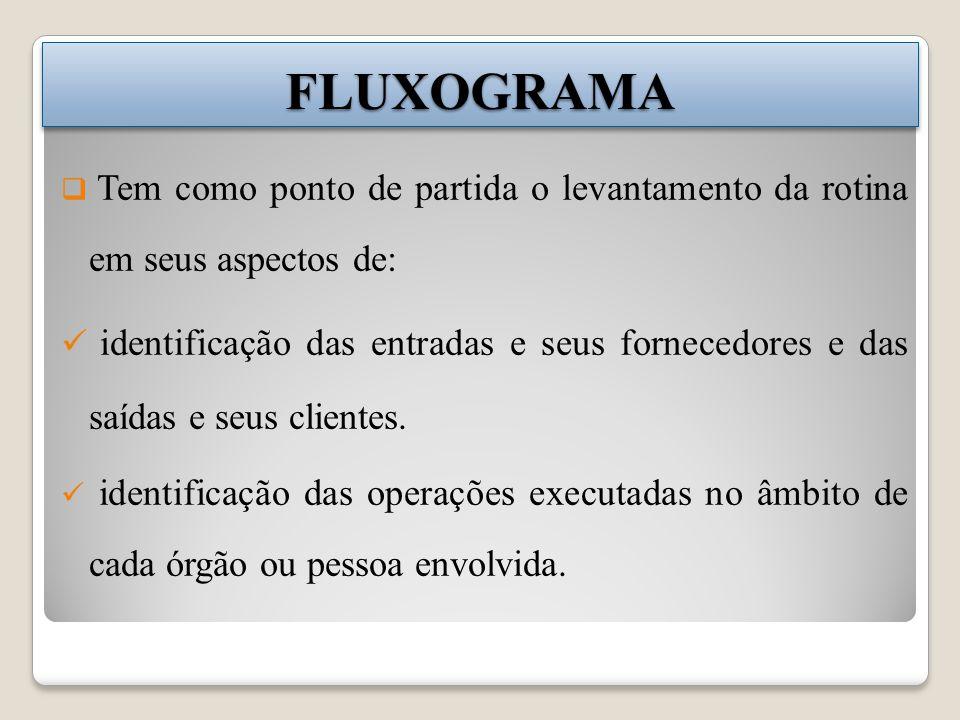 FLUXOGRAMAFLUXOGRAMA Tem como ponto de partida o levantamento da rotina em seus aspectos de: identificação das entradas e seus fornecedores e das saídas e seus clientes.