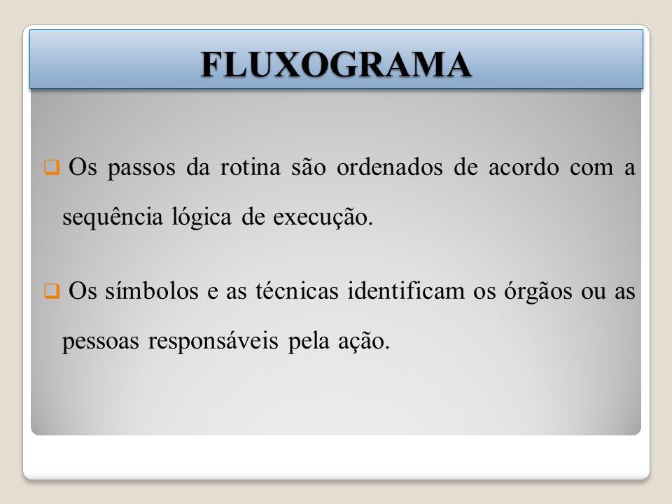 FLUXOGRAMAFLUXOGRAMA Os passos da rotina são ordenados de acordo com a sequência lógica de execução. Os símbolos e as técnicas identificam os órgãos o