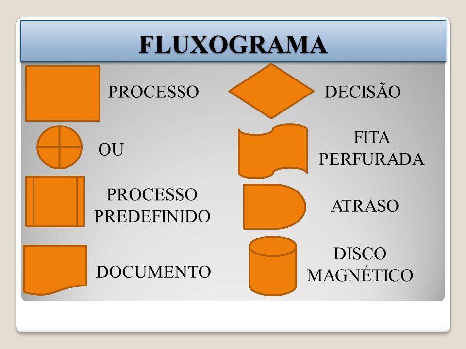 FLUXOGRAMAFLUXOGRAMA PROCESSO OU PROCESSO PREDEFINIDO DOCUMENTO DECISÃO FITA PERFURADA ATRASO DISCO MAGNÉTICO