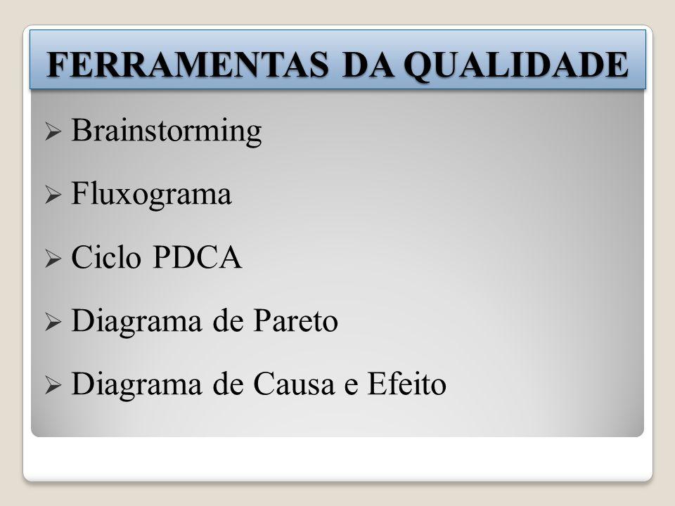Brainstorming Fluxograma Ciclo PDCA Diagrama de Pareto Diagrama de Causa e Efeito