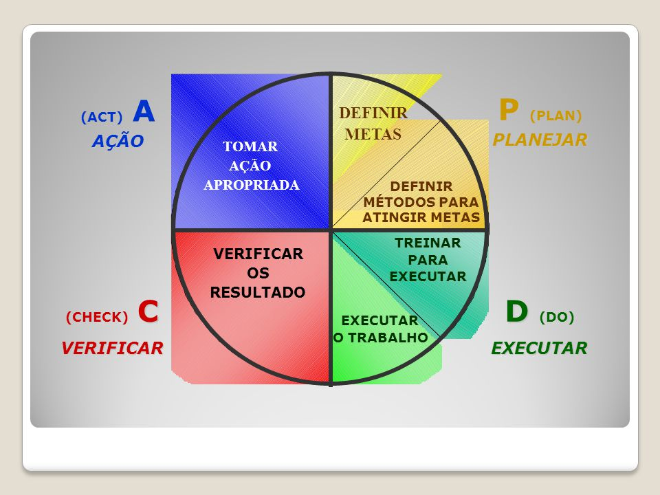 A (ACT) AAÇÃO P P (PLAN)PLANEJAR D D (DO)EXECUTAR C (CHECK) CVERIFICAR DEFINIR METAS DEFINIR MÉTODOS PARA ATINGIR METAS TOMAR AÇÃO APROPRIADA VERIFICA
