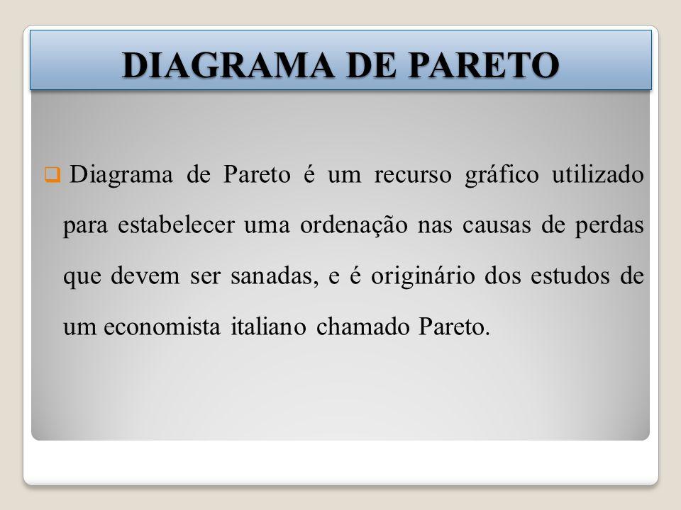Diagrama de Pareto é um recurso gráfico utilizado para estabelecer uma ordenação nas causas de perdas que devem ser sanadas, e é originário dos estudos de um economista italiano chamado Pareto.