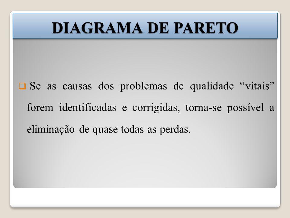 DIAGRAMA DE PARETO Se as causas dos problemas de qualidade vitais forem identificadas e corrigidas, torna-se possível a eliminação de quase todas as p