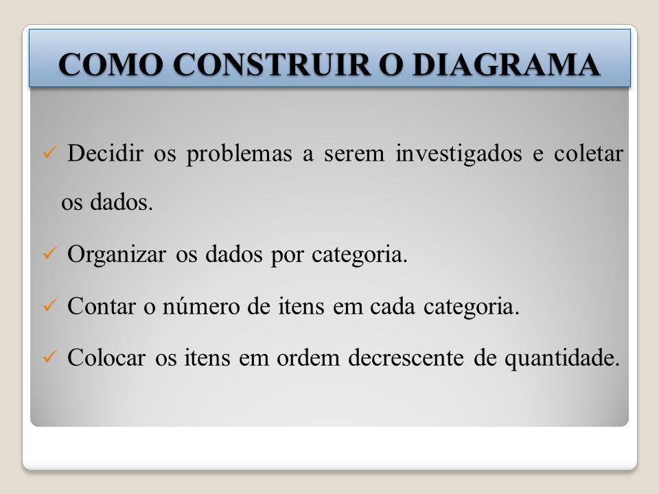 COMO CONSTRUIR O DIAGRAMA Decidir os problemas a serem investigados e coletar os dados. Organizar os dados por categoria. Contar o número de itens em