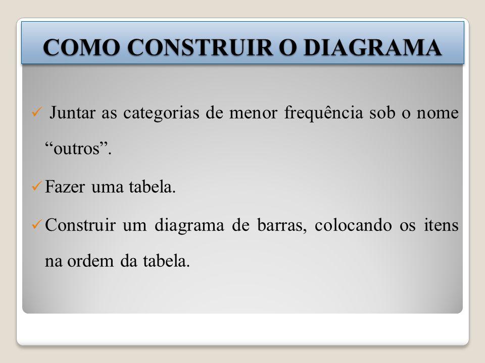 COMO CONSTRUIR O DIAGRAMA Juntar as categorias de menor frequência sob o nome outros. Fazer uma tabela. Construir um diagrama de barras, colocando os