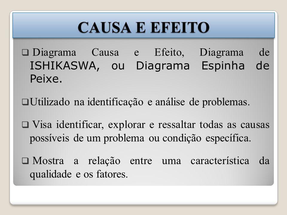 CAUSA E EFEITO Diagrama Causa e Efeito, Diagrama de ISHIKASWA, ou Diagrama Espinha de Peixe. Utilizado na identificação e análise de problemas. Visa i
