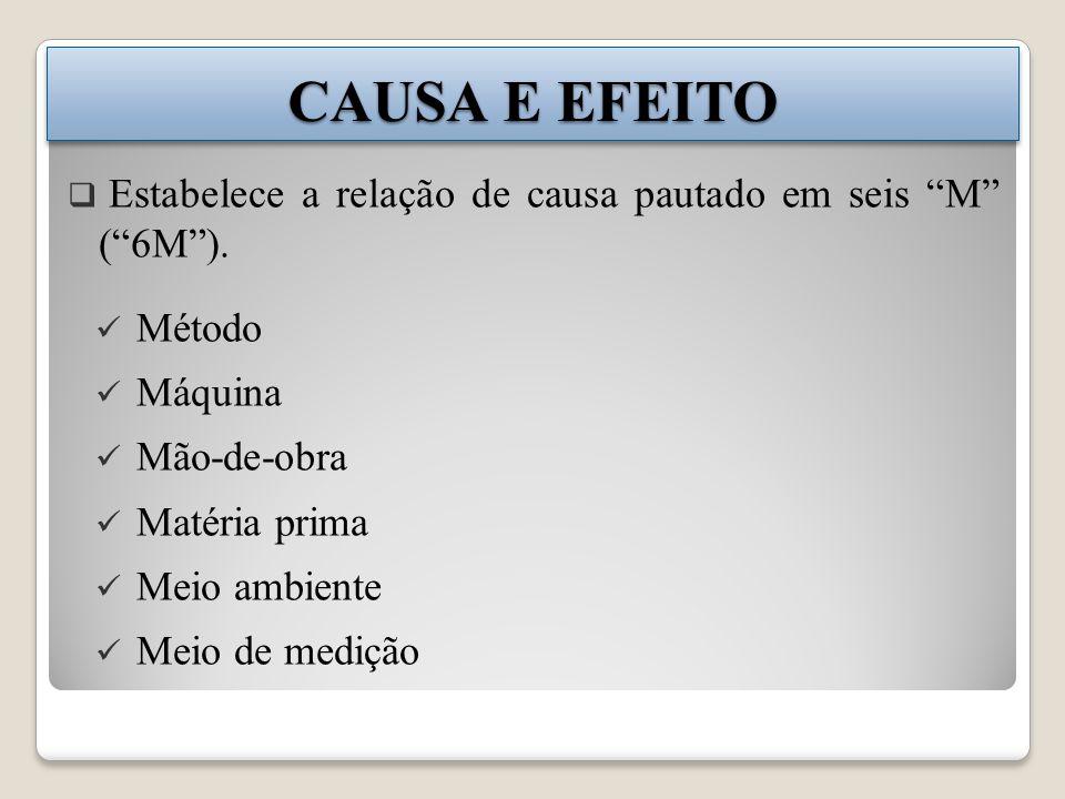 CAUSA E EFEITO Estabelece a relação de causa pautado em seis M (6M).