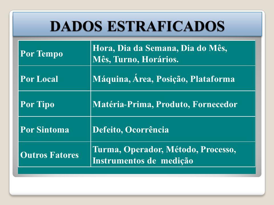 Por Tempo Hora, Dia da Semana, Dia do Mês, Mês, Turno, Horários. Por Local Máquina, Área, Posição, Plataforma Por Tipo Matéria-Prima, Produto, Fornece