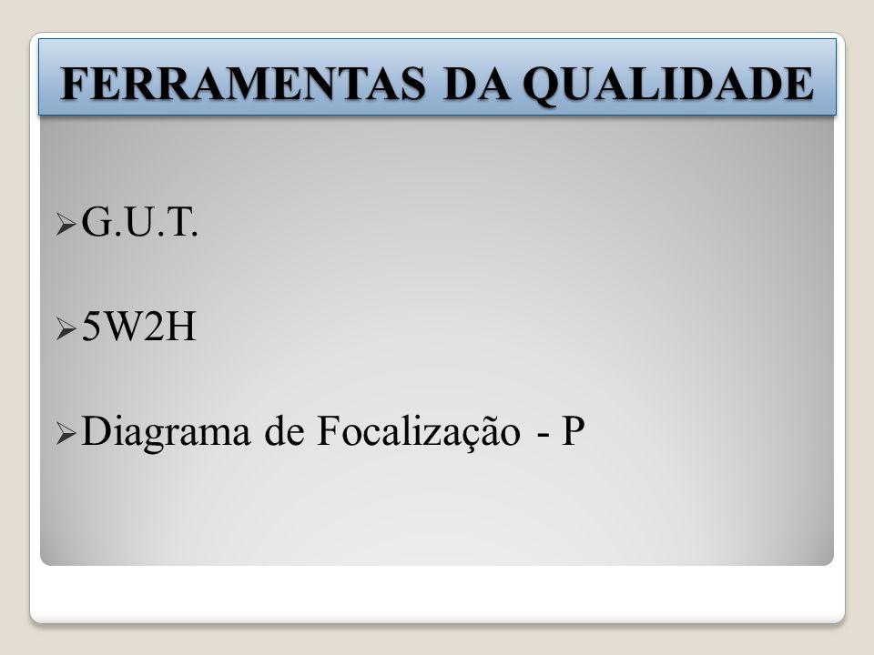 G.U.T. 5W2H Diagrama de Focalização - P FERRAMENTAS DA QUALIDADE