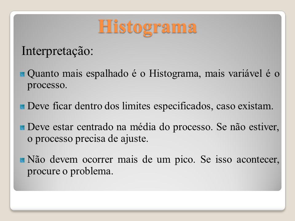 Histograma Interpretação: Quanto mais espalhado é o Histograma, mais variável é o processo. Deve ficar dentro dos limites especificados, caso existam.