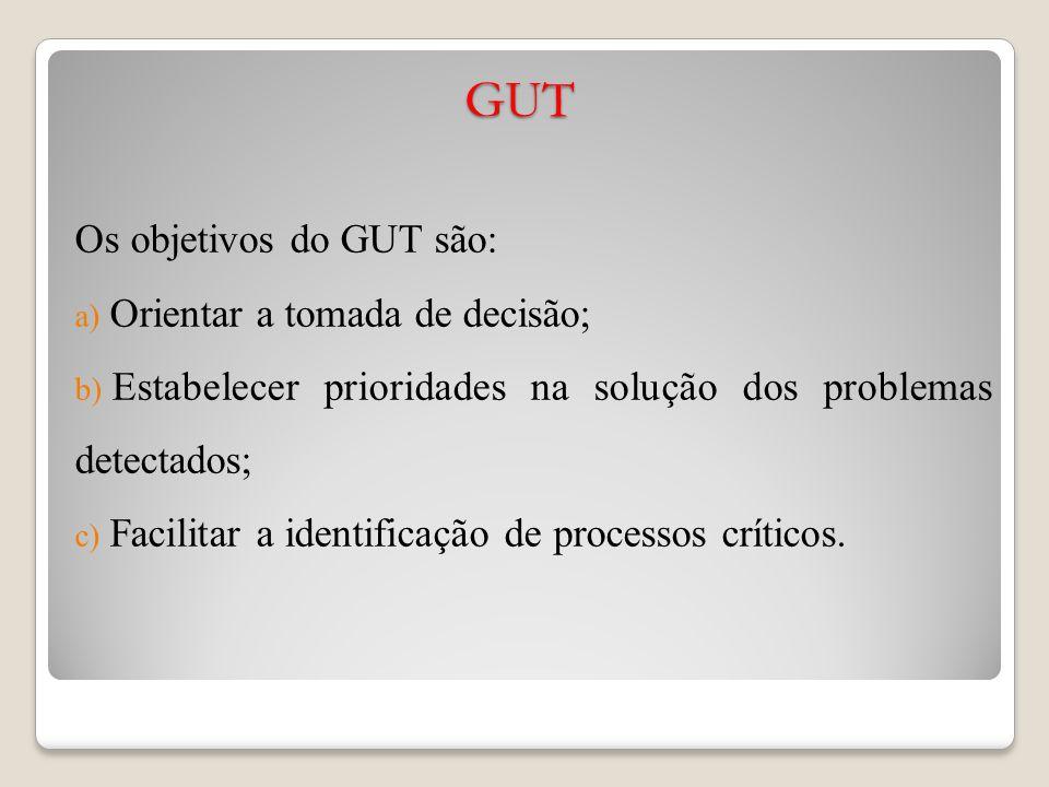 GUT Os objetivos do GUT são: a) Orientar a tomada de decisão; b) Estabelecer prioridades na solução dos problemas detectados; c) Facilitar a identificação de processos críticos.