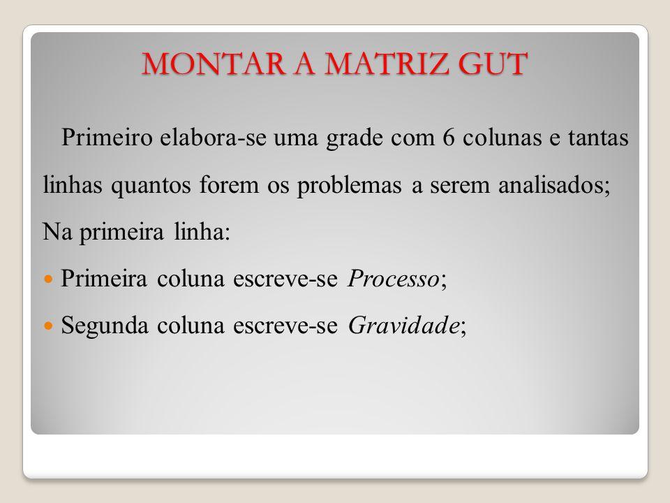 MONTAR A MATRIZ GUT Primeiro elabora-se uma grade com 6 colunas e tantas linhas quantos forem os problemas a serem analisados; Na primeira linha: Primeira coluna escreve-se Processo; Segunda coluna escreve-se Gravidade;