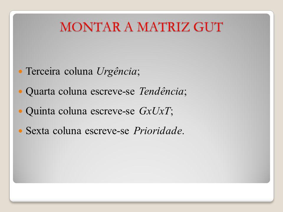 MONTAR A MATRIZ GUT Terceira coluna Urgência; Quarta coluna escreve-se Tendência; Quinta coluna escreve-se GxUxT; Sexta coluna escreve-se Prioridade.