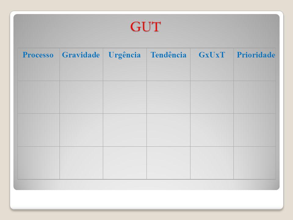 GUT ProcessoGravidadeUrgênciaTendênciaGxUxTPrioridade