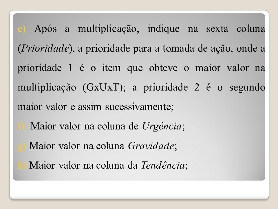 e) Após a multiplicação, indique na sexta coluna (Prioridade), a prioridade para a tomada de ação, onde a prioridade 1 é o item que obteve o maior valor na multiplicação (GxUxT); a prioridade 2 é o segundo maior valor e assim sucessivamente; f) Maior valor na coluna de Urgência; g) Maior valor na coluna Gravidade; h) Maior valor na coluna da Tendência;