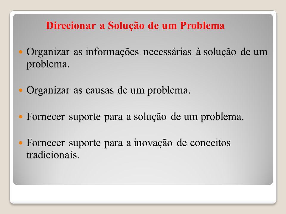 Direcionar a Solução de um Problema Organizar as informações necessárias à solução de um problema. Organizar as causas de um problema. Fornecer suport