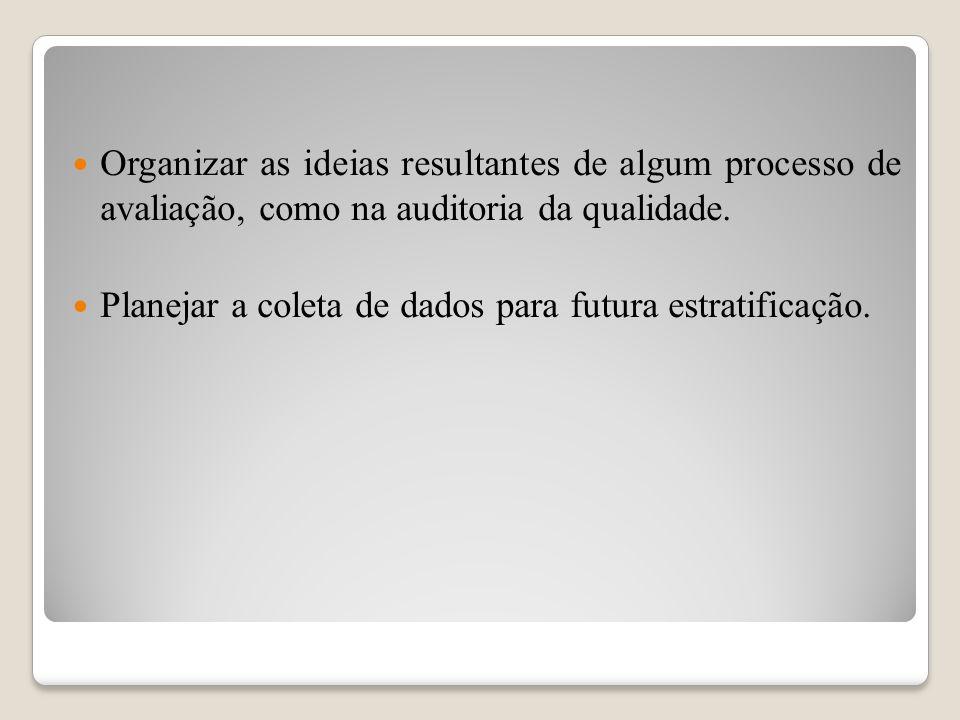 Organizar as ideias resultantes de algum processo de avaliação, como na auditoria da qualidade. Planejar a coleta de dados para futura estratificação.