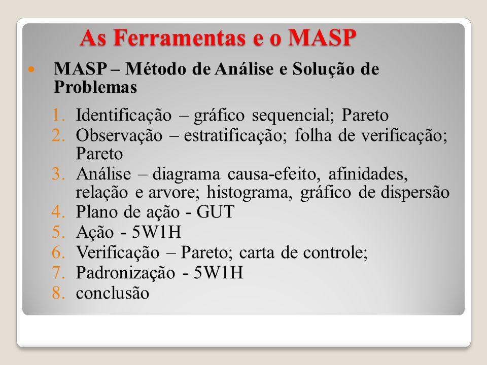 As Ferramentas e o MASP As Ferramentas e o MASP MASP – Método de Análise e Solução de Problemas 1.Identificação – gráfico sequencial; Pareto 2.Observação – estratificação; folha de verificação; Pareto 3.Análise – diagrama causa-efeito, afinidades, relação e arvore; histograma, gráfico de dispersão 4.Plano de ação - GUT 5.Ação - 5W1H 6.Verificação – Pareto; carta de controle; 7.Padronização - 5W1H 8.conclusão