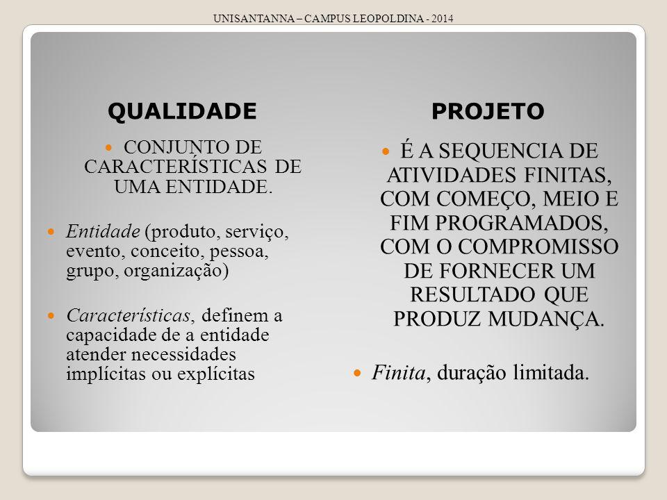 UNISANTANNA – CAMPUS LEOPOLDINA - 2014 QUALIDADE PROJETO CONJUNTO DE CARACTERÍSTICAS DE UMA ENTIDADE. Entidade (produto, serviço, evento, conceito, pe