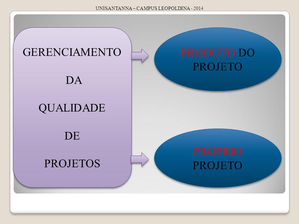 UNISANTANNA – CAMPUS LEOPOLDINA - 2014 GERENCIAMENTO DA QUALIDADE DE PROJETOS GERENCIAMENTO DA QUALIDADE DE PROJETOS PRODUTO DO PROJETO PRÓPRIO PROJETO