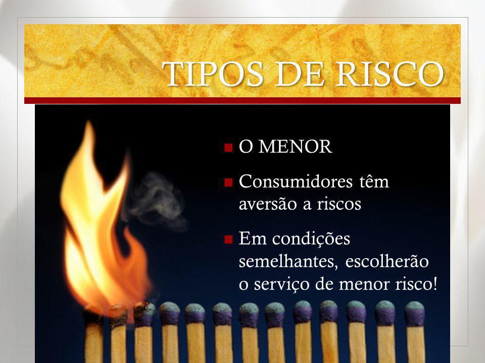 TIPOS DE RISCO O MENOR Consumidores têm aversão a riscos Em condições semelhantes, escolherão o serviço de menor risco!