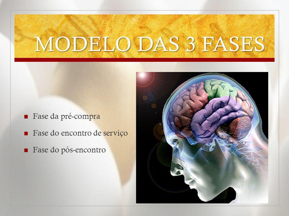 MODELO DAS 3 FASES Fase da pré-compra Fase do encontro de serviço Fase do pós-encontro
