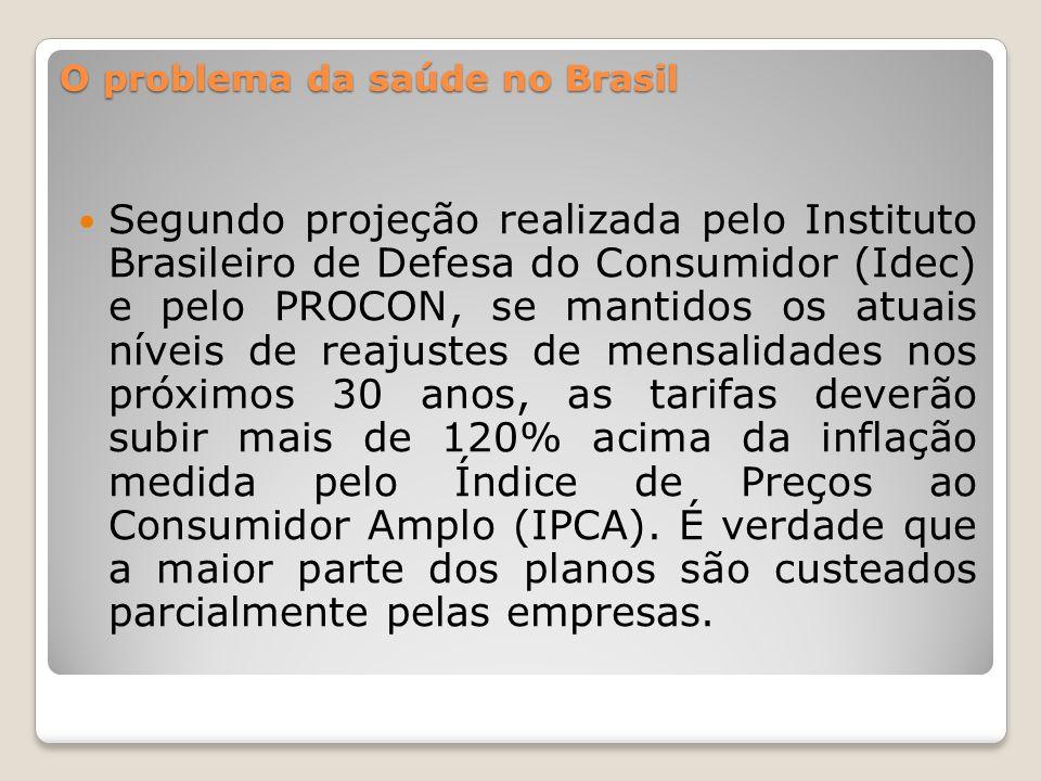 Segundo projeção realizada pelo Instituto Brasileiro de Defesa do Consumidor (Idec) e pelo PROCON, se mantidos os atuais níveis de reajustes de mensalidades nos próximos 30 anos, as tarifas deverão subir mais de 120% acima da inflação medida pelo Índice de Preços ao Consumidor Amplo (IPCA).