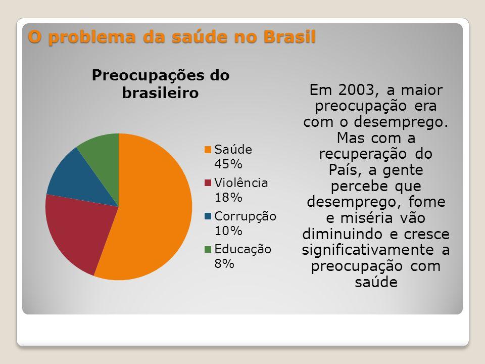 Em 2003, a maior preocupação era com o desemprego.