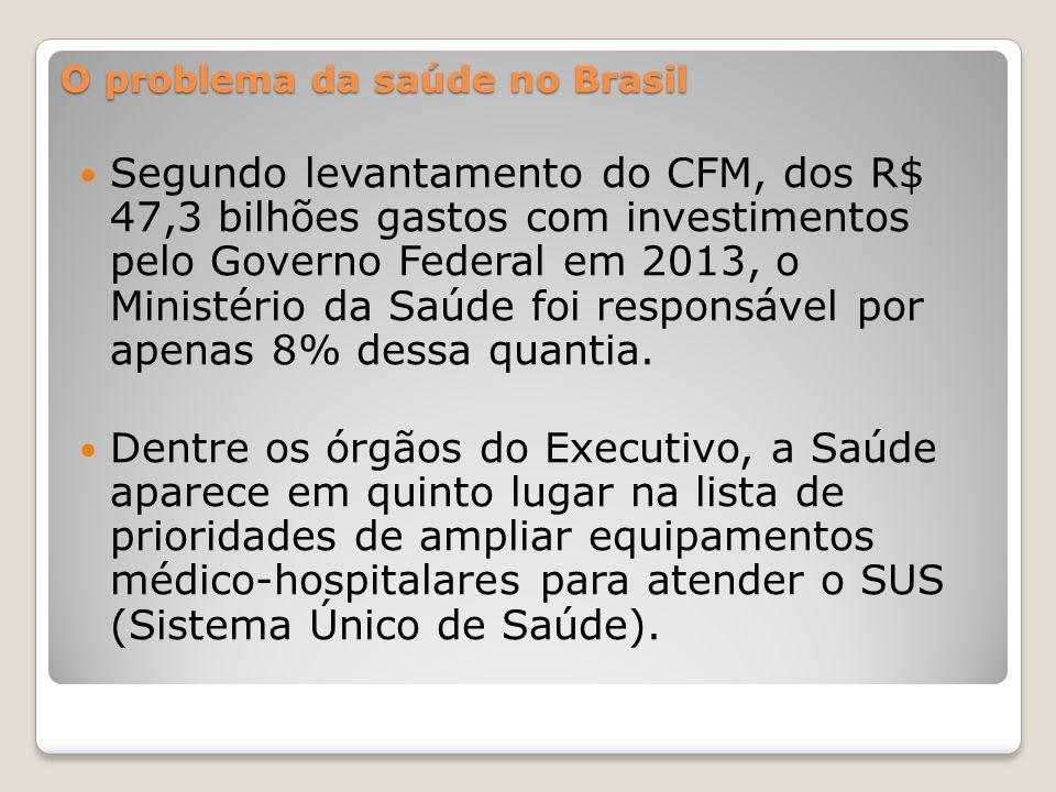 Segundo levantamento do CFM, dos R$ 47,3 bilhões gastos com investimentos pelo Governo Federal em 2013, o Ministério da Saúde foi responsável por apenas 8% dessa quantia.