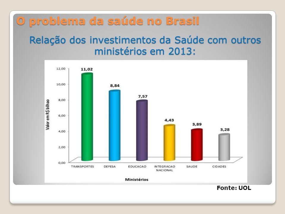 Relação dos investimentos da Saúde com outros ministérios em 2013: O problema da saúde no Brasil Fonte: UOL