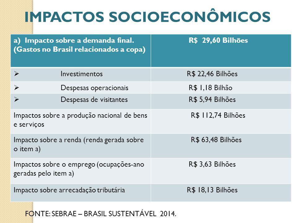 a)Impacto sobre a demanda final. (Gastos no Brasil relacionados a copa) R$ 29,60 Bilhões Investimentos R$ 22,46 Bilhões Despesas operacionais R$ 1,18