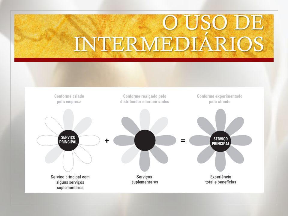 O USO DE INTERMEDIÁRIOS